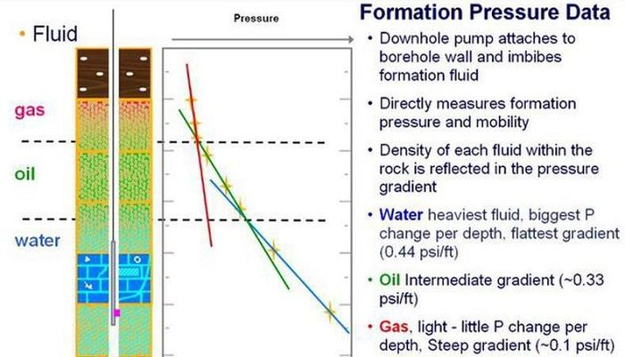آزمایشهای لایهآزمایی مکرر + یک مثال واقعی از چاههای ایران
