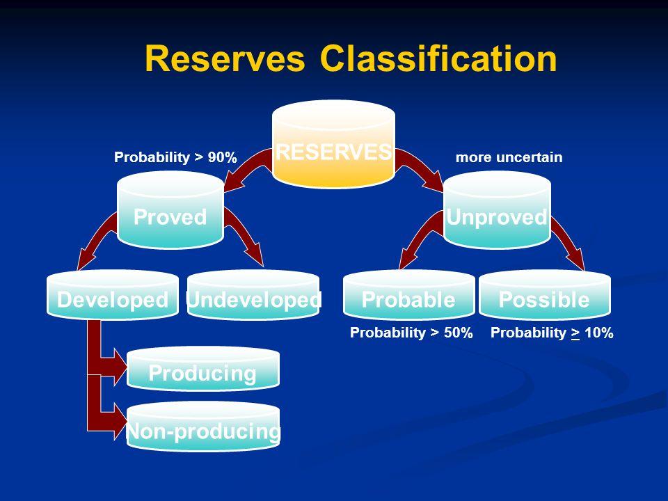 تعریف ذخیره مخزن (Reserve): مقدار نفتی که انتظار میرود به صورت اقتصادی از مخزن تولید شود.