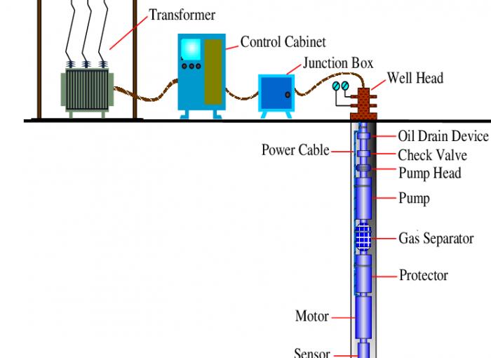 پمپ الکتریکی درون چاهی ESP